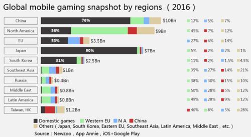 2016年主要移动游戏市场各国游戏占有率统计,其中黑色部分代表本国游戏占有率,由此可见进入日本市场的难度