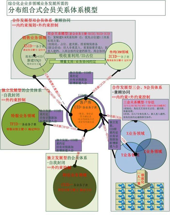 融入型合作模型的逻辑结构,数据关系模型,数据处理的时间演进图等设