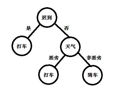机器学习中决策树的原理与算法 | 科普