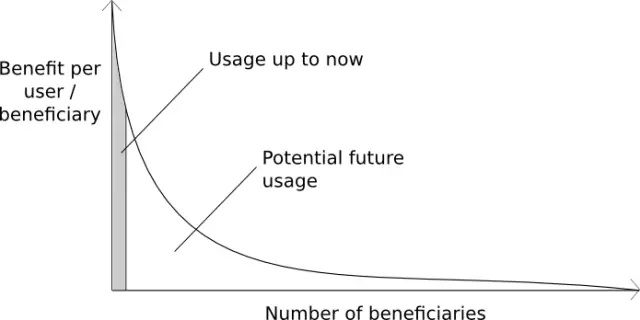 带你了解,区块链技术的价值思考!