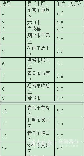 枣庄 人均gdp_枣庄学院
