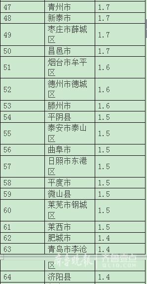 马鞍山第一季度人均gdp_深圳VS上海,10年间深圳GDP能否超越上海