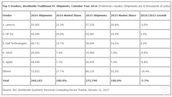 华为发布了3款MateBook,现在发力笔记本市场还来得及?的照片 - 7