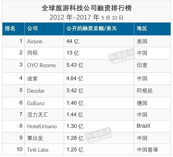 全球旅游创业融资十大排行榜:Airbnb夺冠,中国公司占半边天