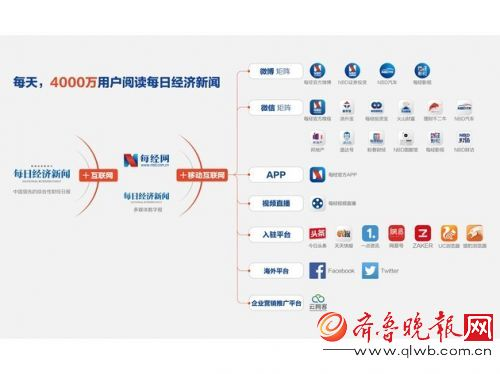 每日经济新闻与新浪微博携手合作组CP,准备打造国内第一财经媒体MCN机构