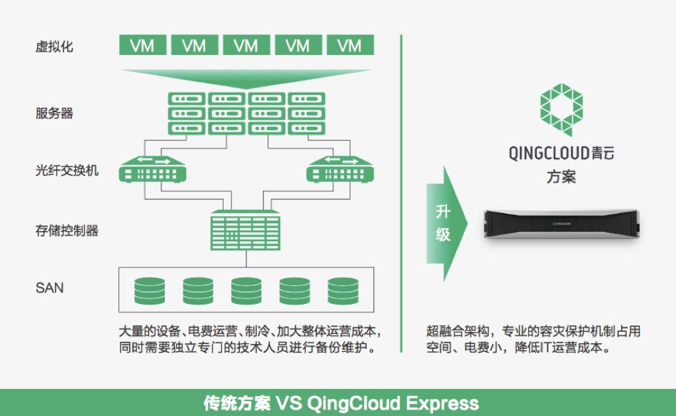 青云QingCloud Express易捷版.png