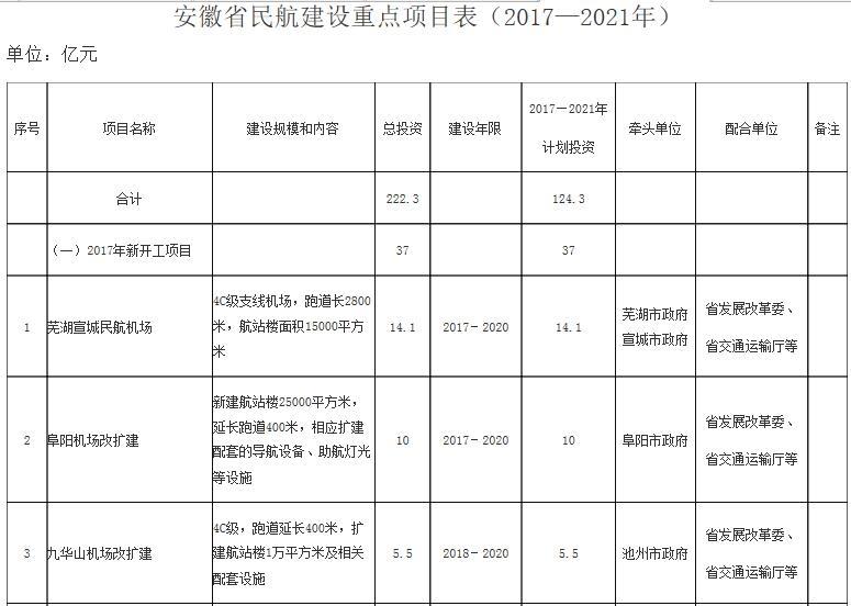安徽省民航建设重点项目表(2017—2021年).