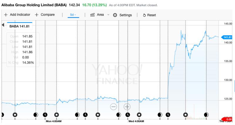 阿里超越腾讯登顶亚洲市值最大公司,预计今年营收涨幅超过45%
