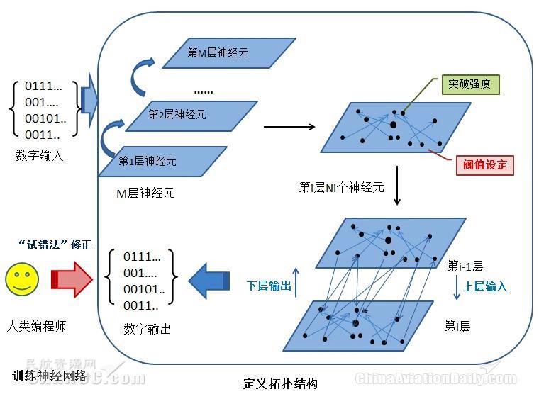 人工智能设计策略流程图