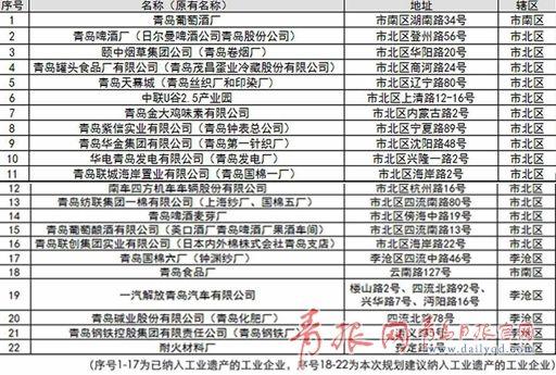 胶济铁路沿线文化保护规划:22处老厂成重点