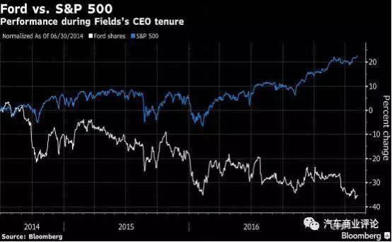 福特的股价自菲尔兹接手以来下滑36%,财务数据和市场份额均表现欠佳