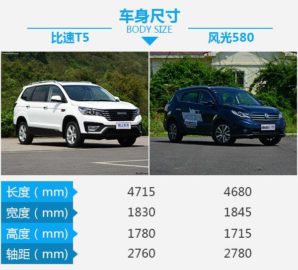 小众7座SUV中的小众车型 比速T5对比风光580-图3