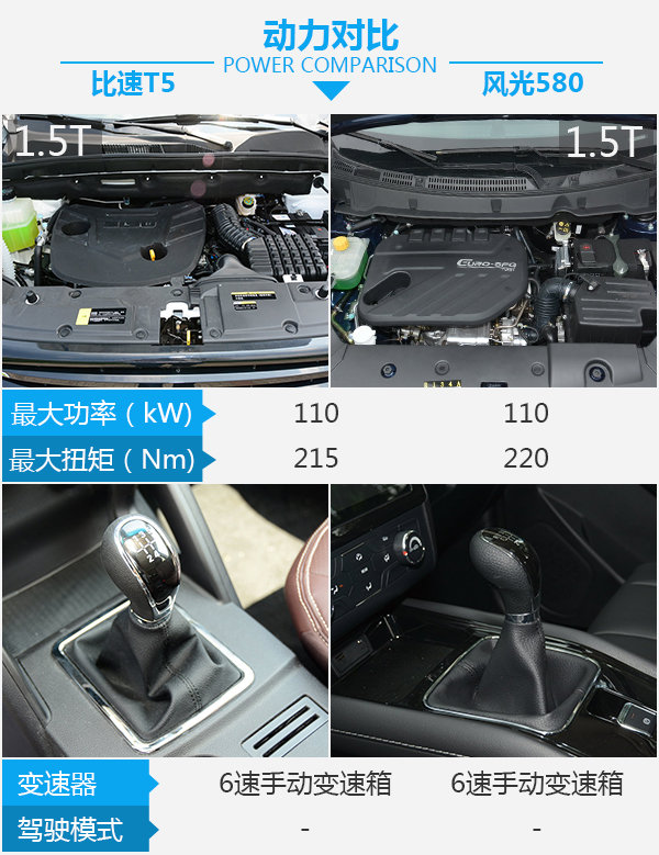 小众7座SUV中的小众车型 比速T5对比风光580-图5