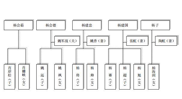 杨氏家谱排行_岐山县档案馆接收《杨氏家谱》