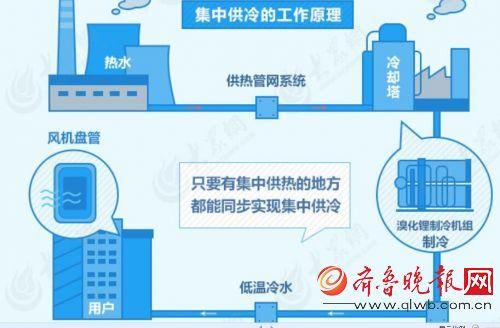济南:cbd将实现冷暖双联供 配套一样高大上