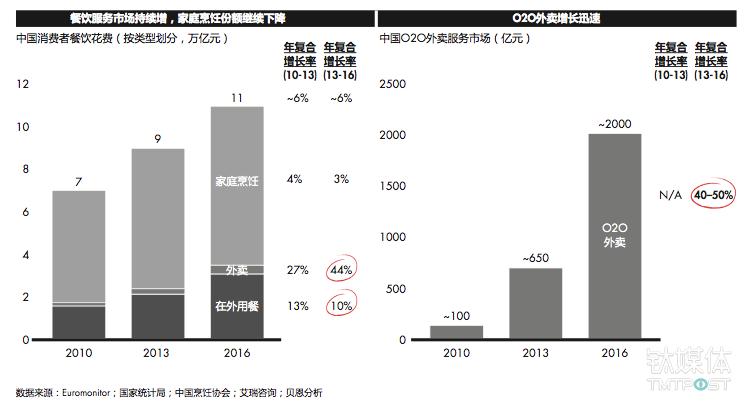 随着在外就餐和外卖市场的繁荣,在外餐饮消费取得快速增长