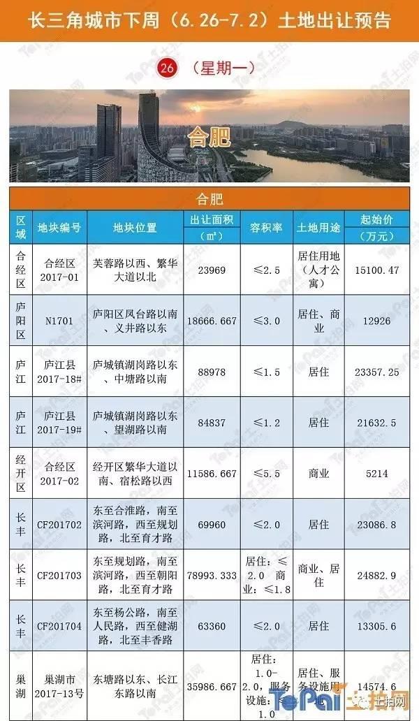 【土拍预告】长三角重点城市土拍(下周6.26-7.2)预告