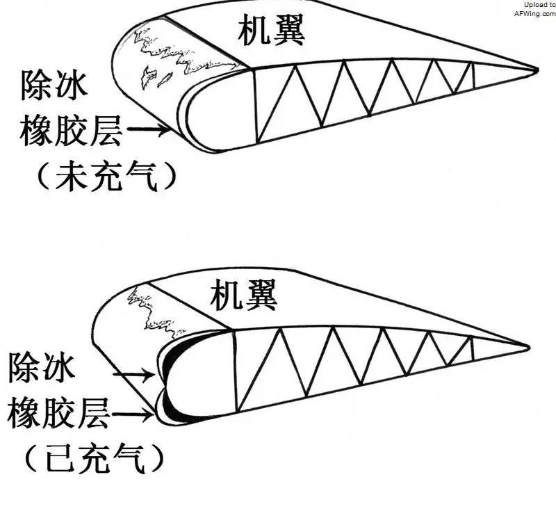 空气动力学魔法,机翼的故事图片