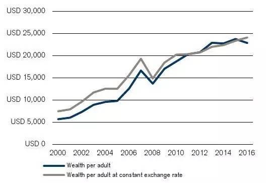 """延迟退休--掏不出钱的""""百万富翁"""":四成财富被房产套牢,中产阶级有钱也不敢花"""