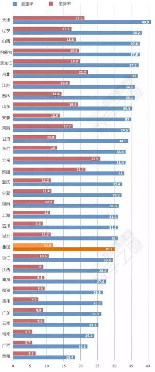 全国肥胖率:北京居首  北方明显高于南方(网摘) - 宗令      峻岭 - 畅想曲