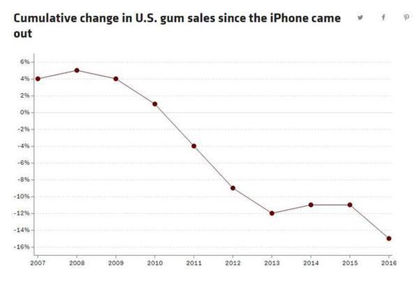 你能想象吗?iPhone居然害惨了口香糖