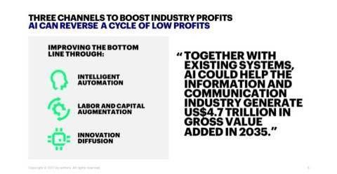 埃森哲发布AI行业报告:10大经济影响和8大应对策