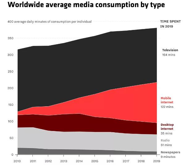 iPhone上市十年,不仅把互联网装进大家口袋,还害惨了口香糖厂商