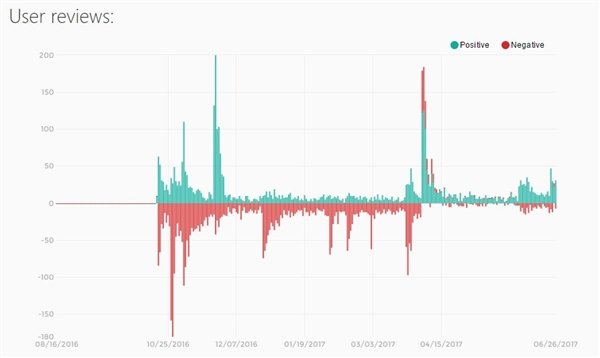 Steam国区刷差评事件:中国玩家力量达到老外无解