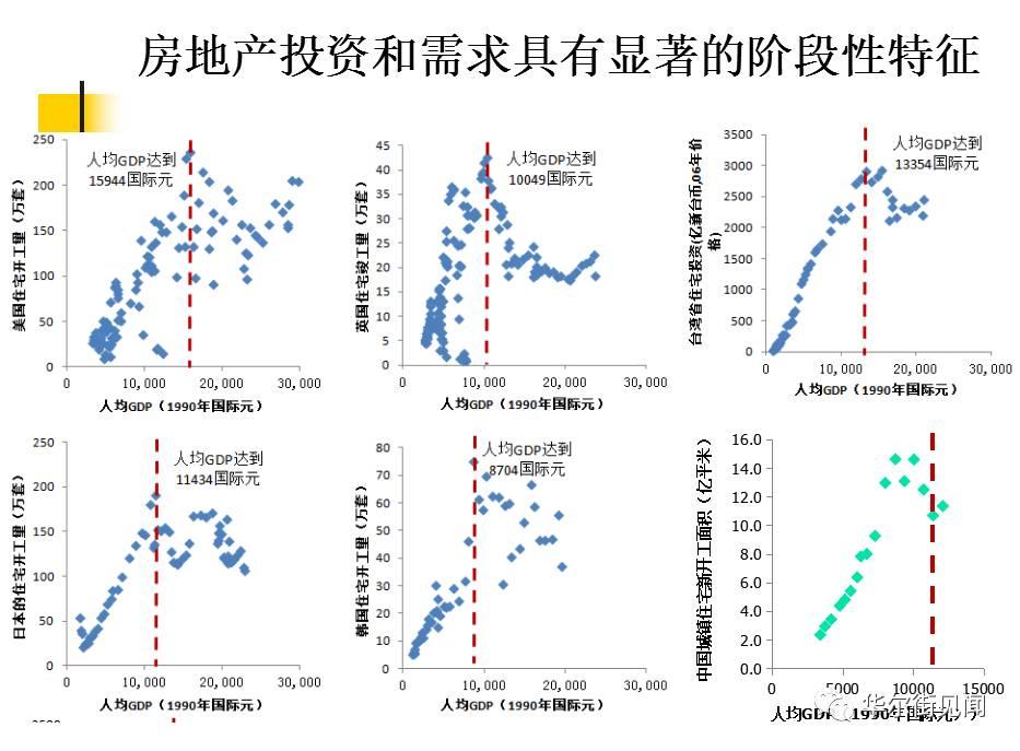 供给侧改革--刘世锦:2017是中国经济触底关键期,不会出现 V 型反弹