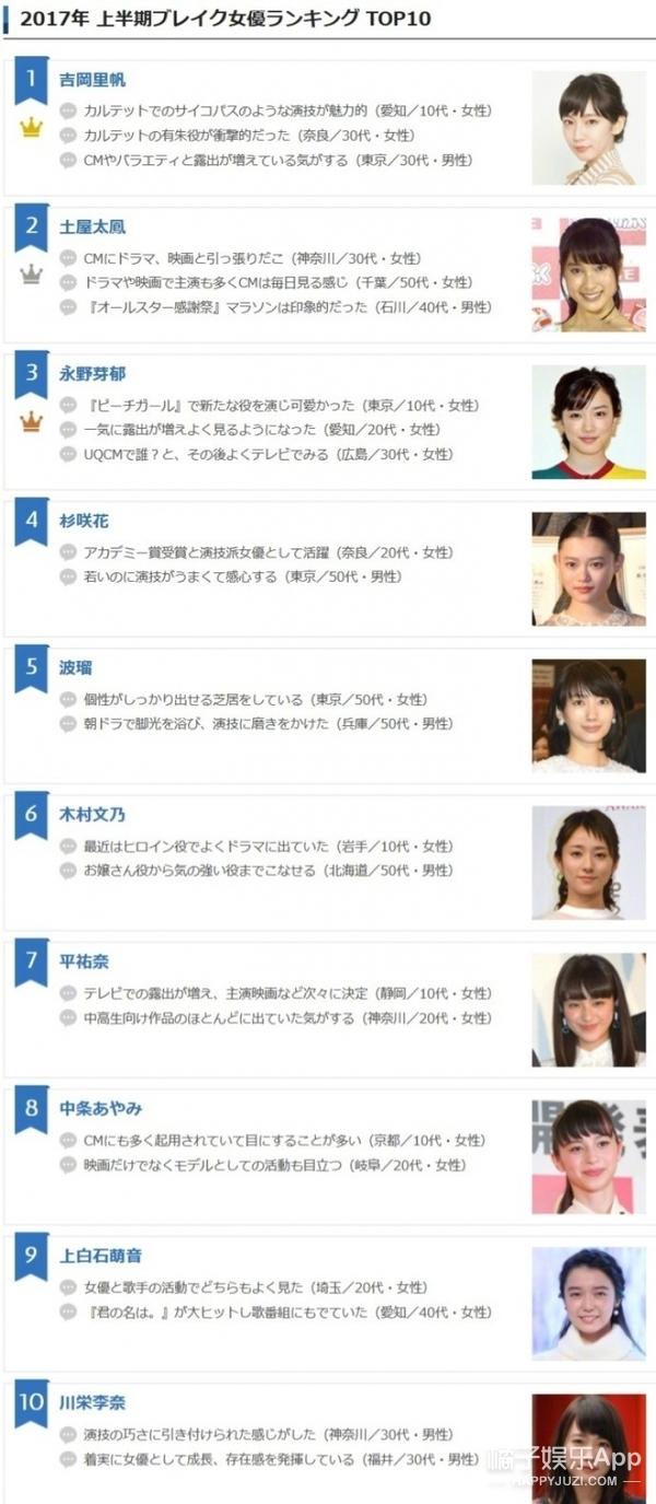 日本2017上半年人气爆棚女演员排名出炉,你又认识几个?