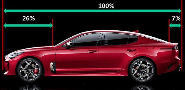 为什么轿车设计越来越跑车化了?