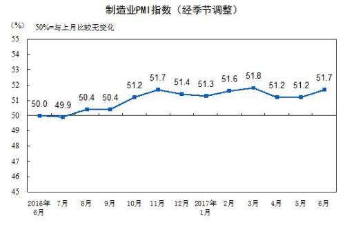 2017年6月中国制造业采购经理指数为51.7? title =