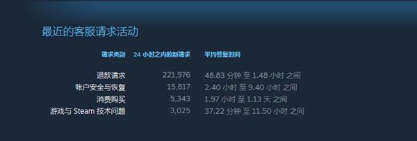 要不是在Steam上处理了一笔退款 根本不知道有多疯狂