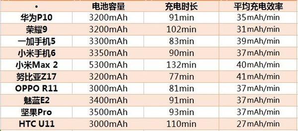 10款机型平均充电效率