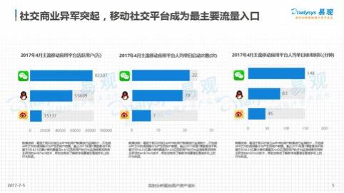 云集微店携手易观智库 首份移动社交电商大数据