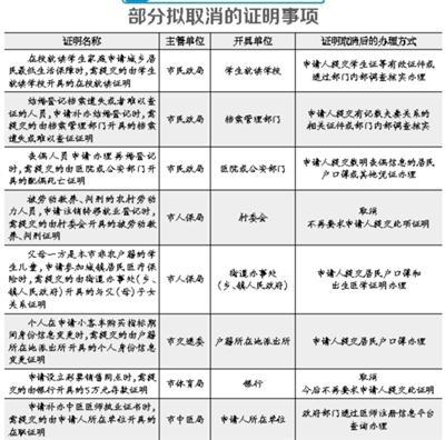 北京拟取消84项证明你怎么看