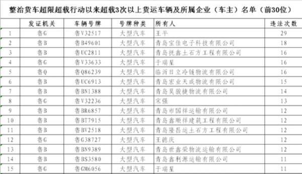 山东4500多辆货车营运证被吊销 青岛19人曝光