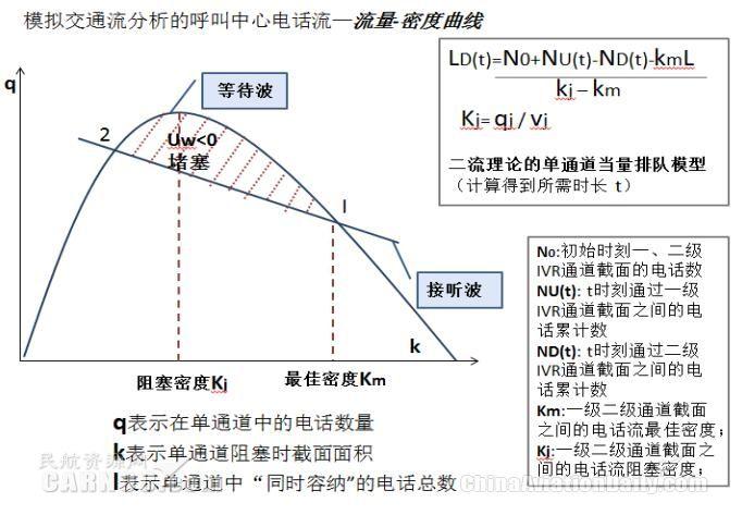模拟交通流分析的呼叫中心电话流―流量-密度曲线