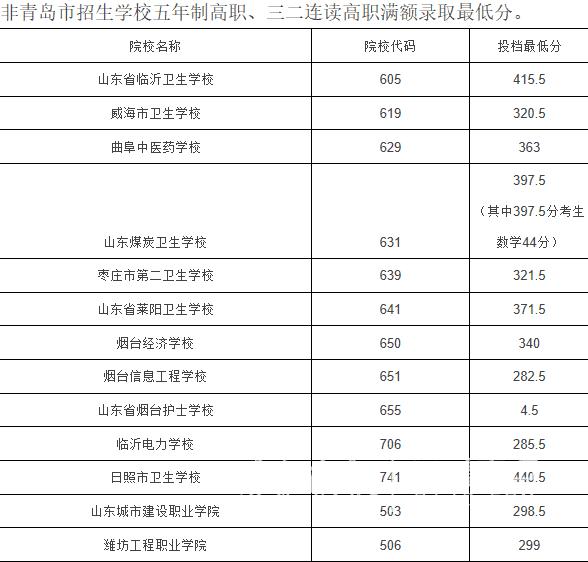 青岛五年制高职录取分数线出炉,28日可查询