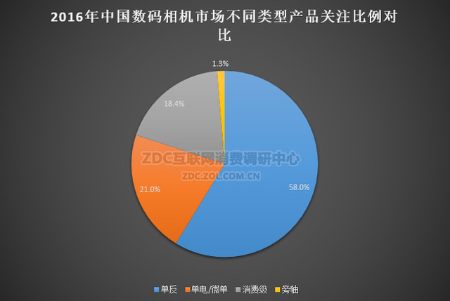 单反优势依旧2016数码相机ZDC调研报告