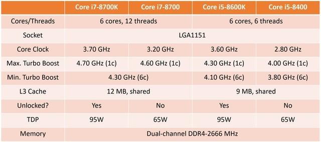 英特尔反击 八代i5/i7首发均为6核产品