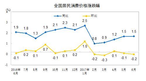 """7月CPI今公布或涨1.5% 连续4个月维持在""""1时代"""""""