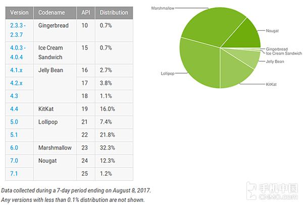 安卓系统市场份额