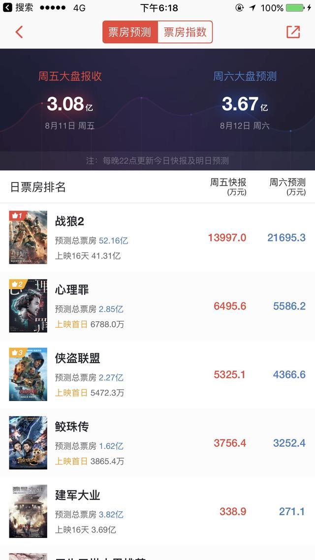 战狼2的最终票房是多少 吴京战狼2票房突破30亿 - 点击图片进入下一页