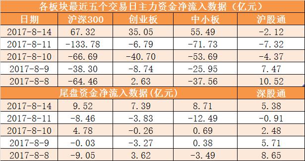 资金路线图:主力资金净流入125亿 龙虎榜机构抢筹6股