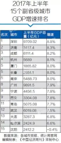 盘点副省级城市上半年经济:济南增速排名第二
