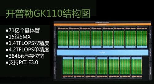 NVIDIA:GPU每年性能提升3倍