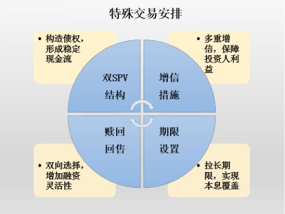 云库汇出品 最全CMBS运作模式解析