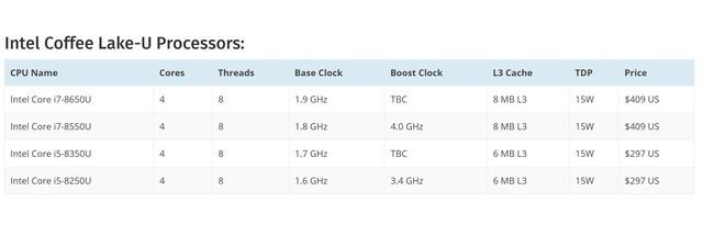 8代酷睿首测 4核8线程!i5 8250U移动CPU