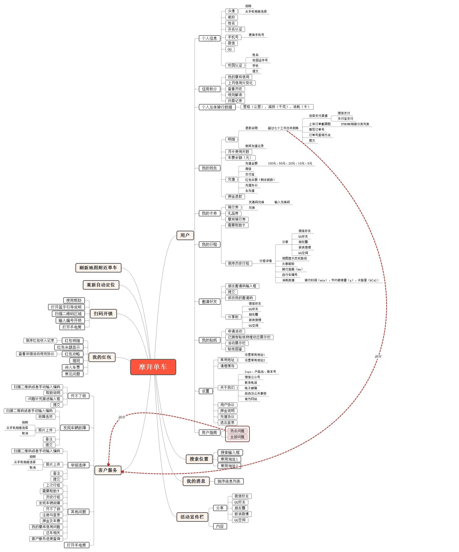 2.ofo共享单车产品结构图